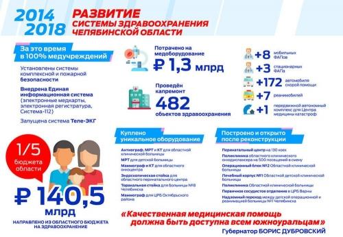 Вклад в здоровье. В Челябинске в обновление технической базы здравоохранения вложены огромные средства